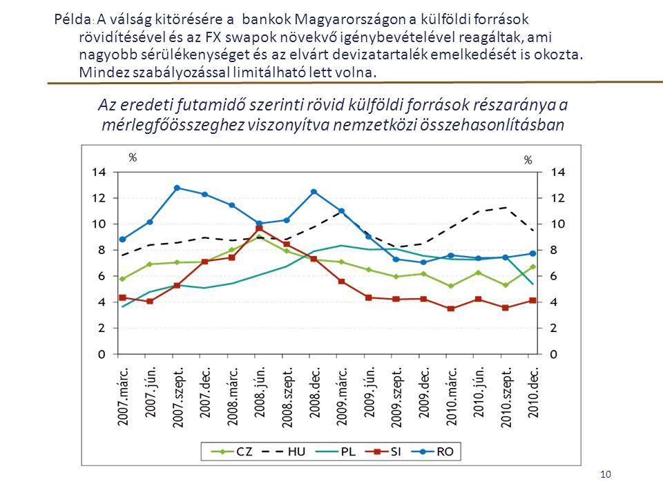 Példa: A válság kitörésére a bankok Magyarországon a külföldi források rövidítésével és az FX swapok növekvő igénybevételével reagáltak, ami nagyobb sérülékenységet és az elvárt devizatartalék emelkedését is okozta. Mindez szabályozással limitálható lett volna.