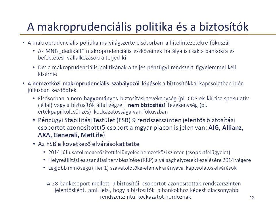 A makroprudenciális politika és a biztosítók