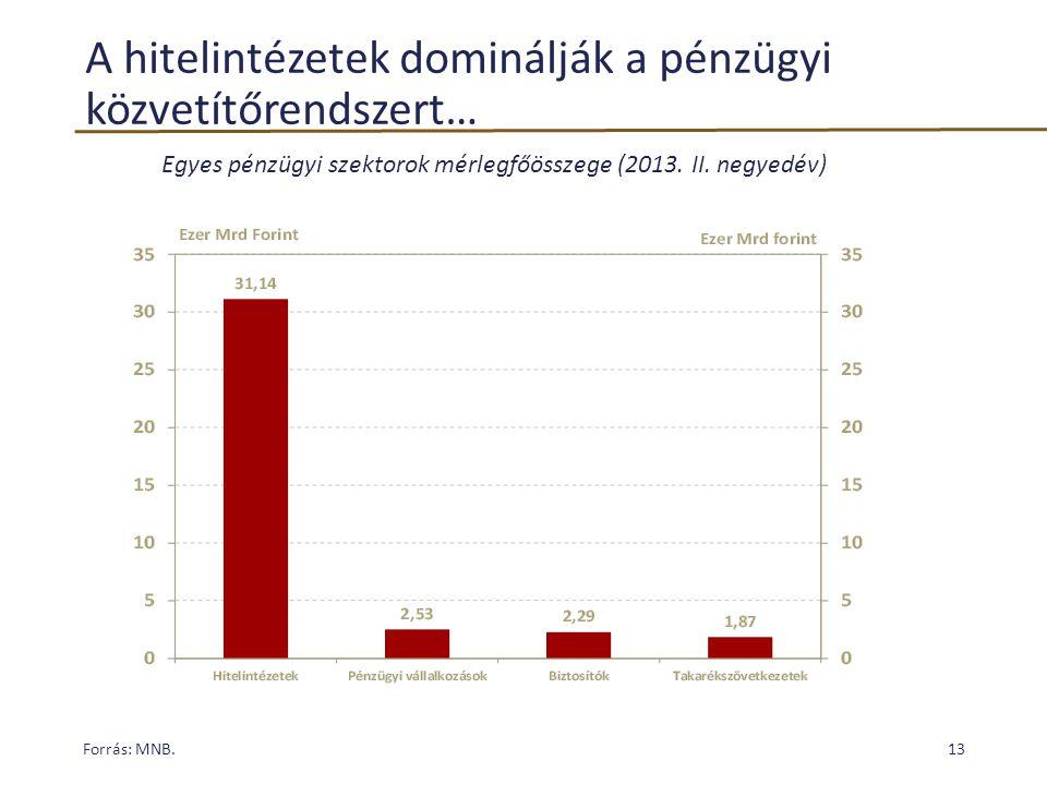 A hitelintézetek dominálják a pénzügyi közvetítőrendszert…