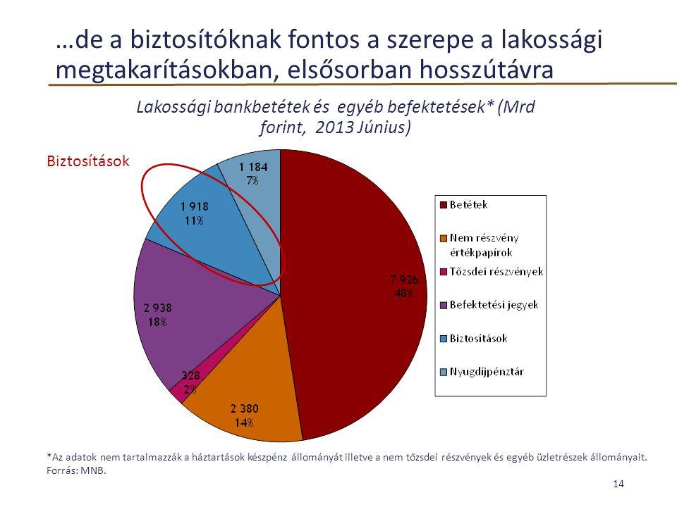 Lakossági bankbetétek és egyéb befektetések* (Mrd forint, 2013 Június)