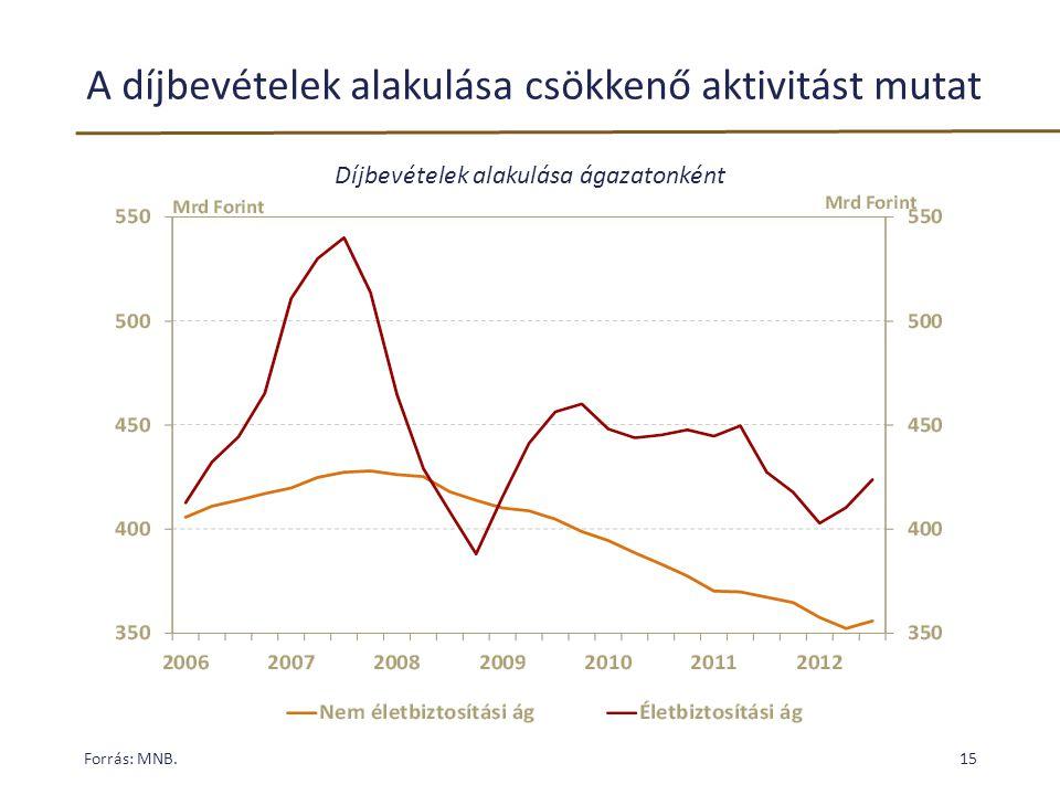 A díjbevételek alakulása csökkenő aktivitást mutat