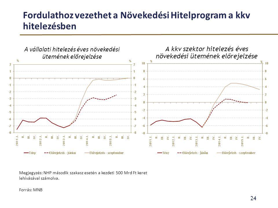 Fordulathoz vezethet a Növekedési Hitelprogram a kkv hitelezésben