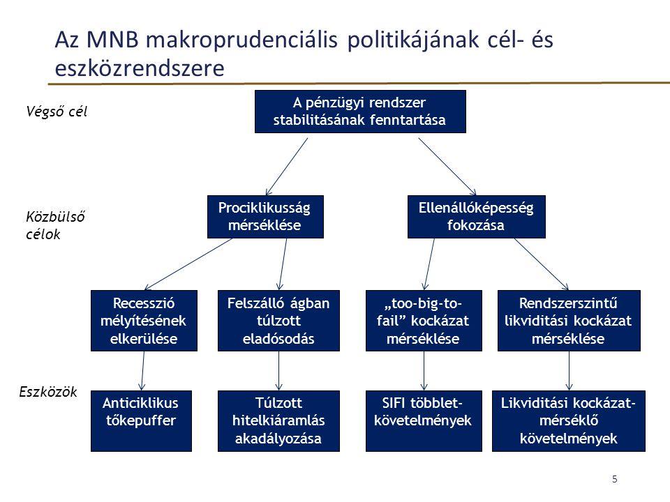 Az MNB makroprudenciális politikájának cél- és eszközrendszere