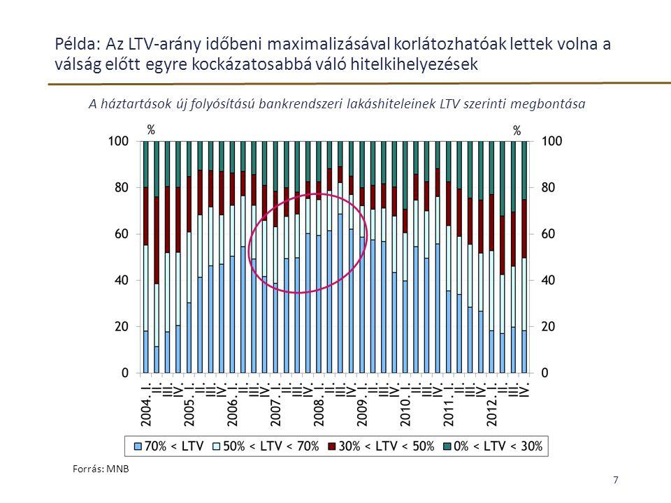 Példa: Az LTV-arány időbeni maximalizásával korlátozhatóak lettek volna a válság előtt egyre kockázatosabbá váló hitelkihelyezések