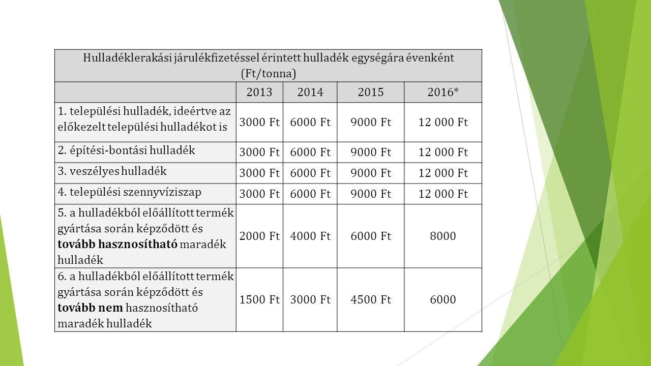Hulladéklerakási járulékfizetéssel érintett hulladék egységára évenként (Ft/tonna)