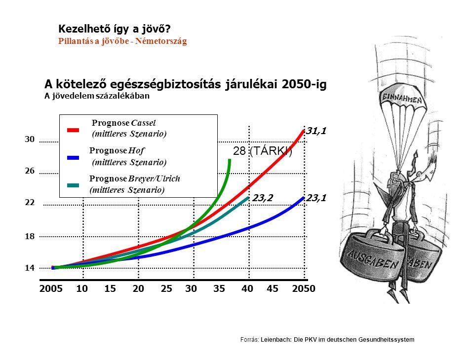 A kötelező egészségbiztosítás járulékai 2050-ig