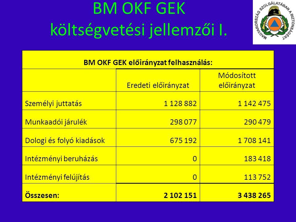 BM OKF GEK költségvetési jellemzői I.