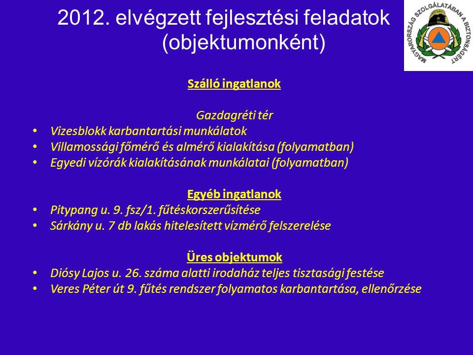 2012. elvégzett fejlesztési feladatok (objektumonként)