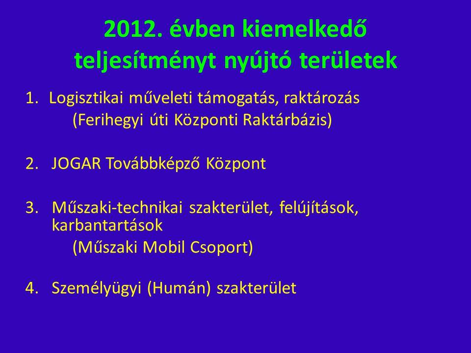 2012. évben kiemelkedő teljesítményt nyújtó területek