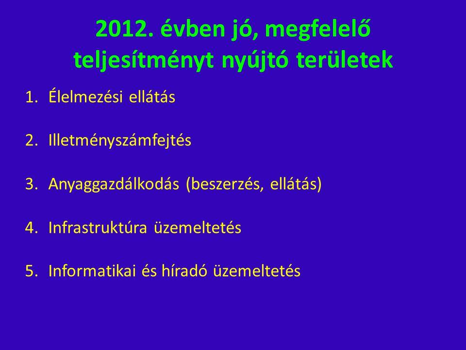 2012. évben jó, megfelelő teljesítményt nyújtó területek
