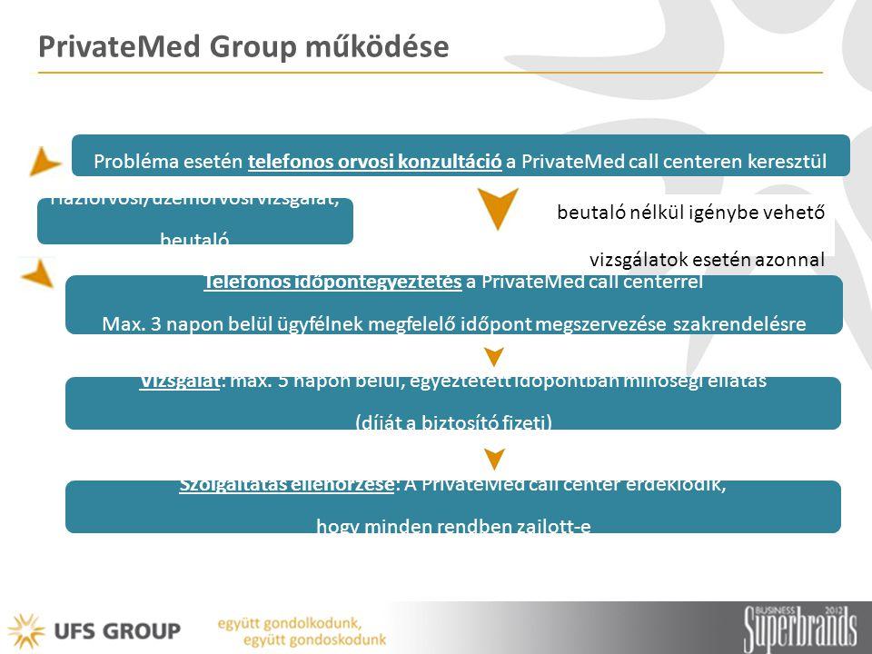 PrivateMed Group működése