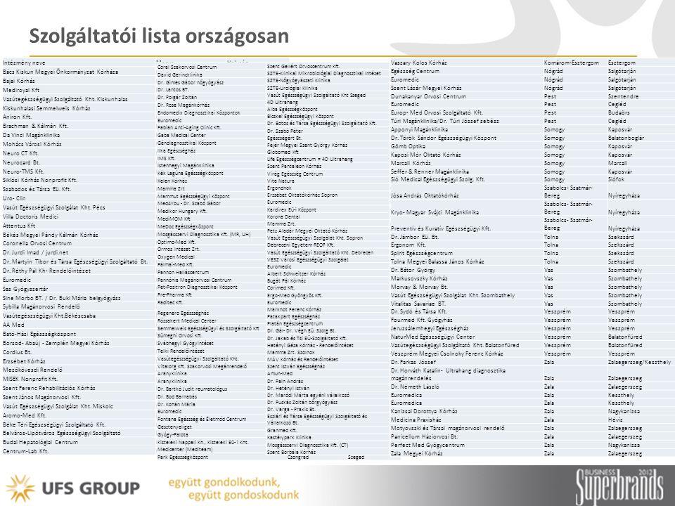 Szolgáltatói lista országosan