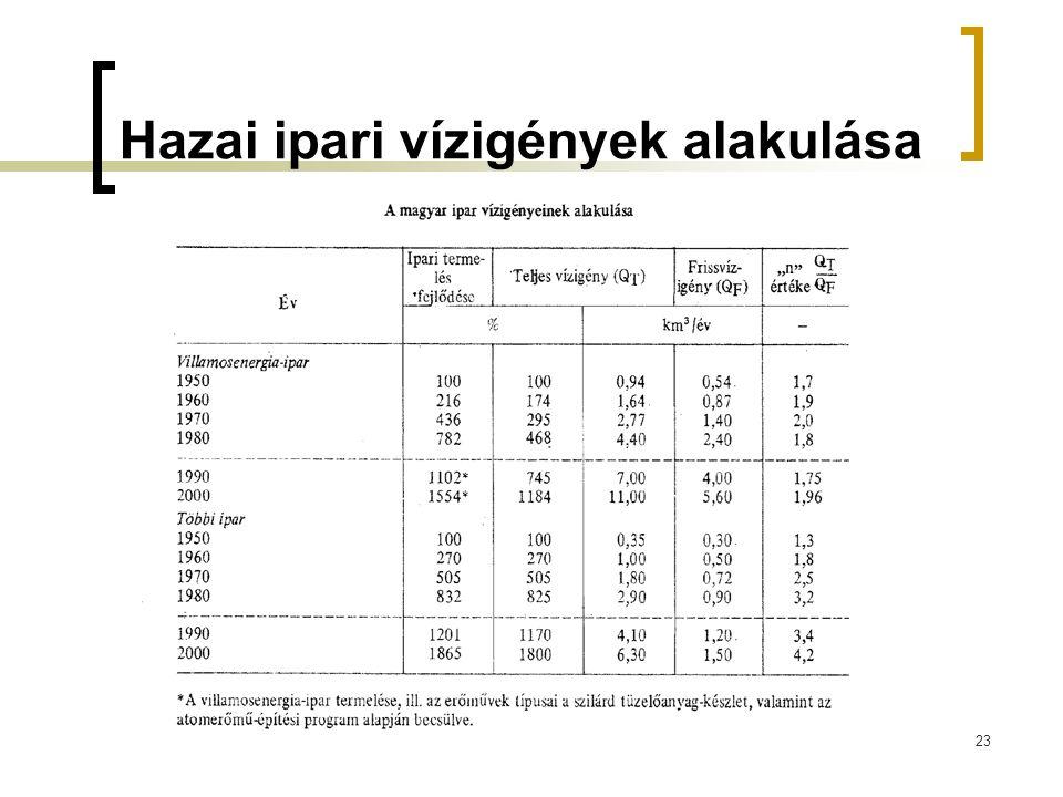 Hazai ipari vízigények alakulása