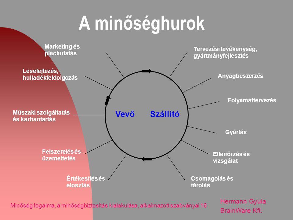 A minőséghurok Vevő Szállító Hermann Gyula BrainWare Kft.