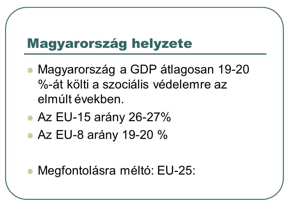Magyarország helyzete