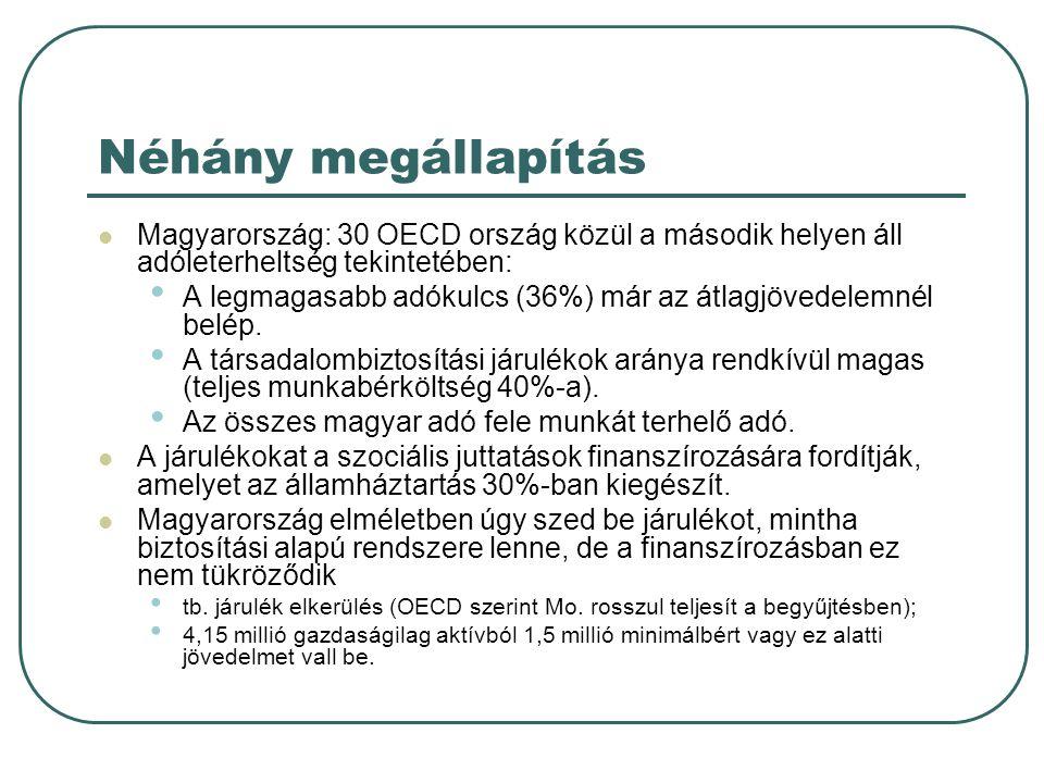 Néhány megállapítás Magyarország: 30 OECD ország közül a második helyen áll adóleterheltség tekintetében: