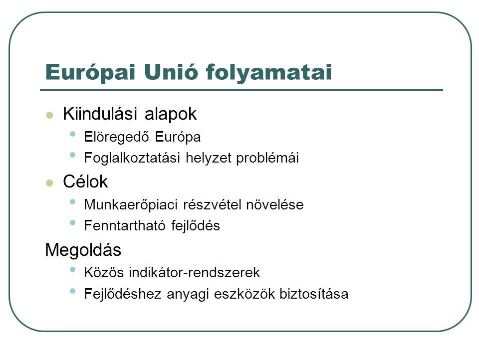 Európai Unió folyamatai