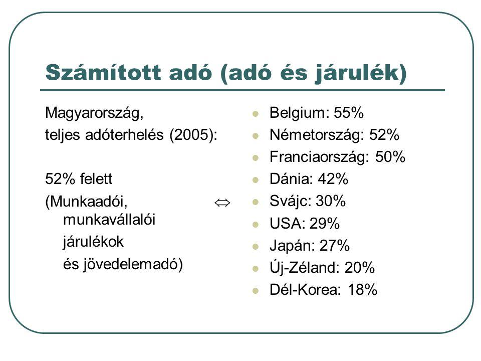 Számított adó (adó és járulék)