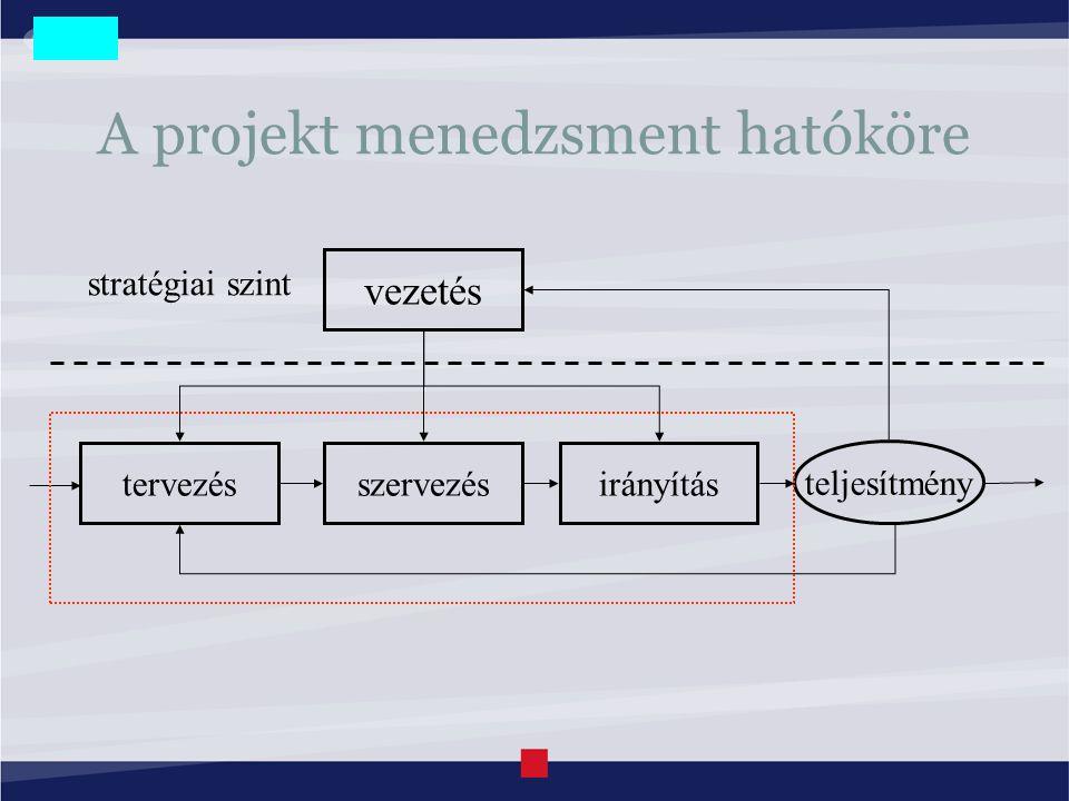 A projekt menedzsment hatóköre