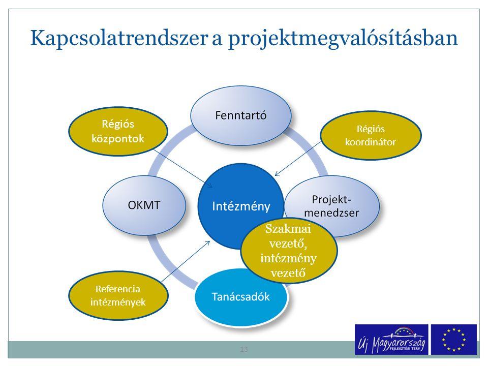 Kapcsolatrendszer a projektmegvalósításban