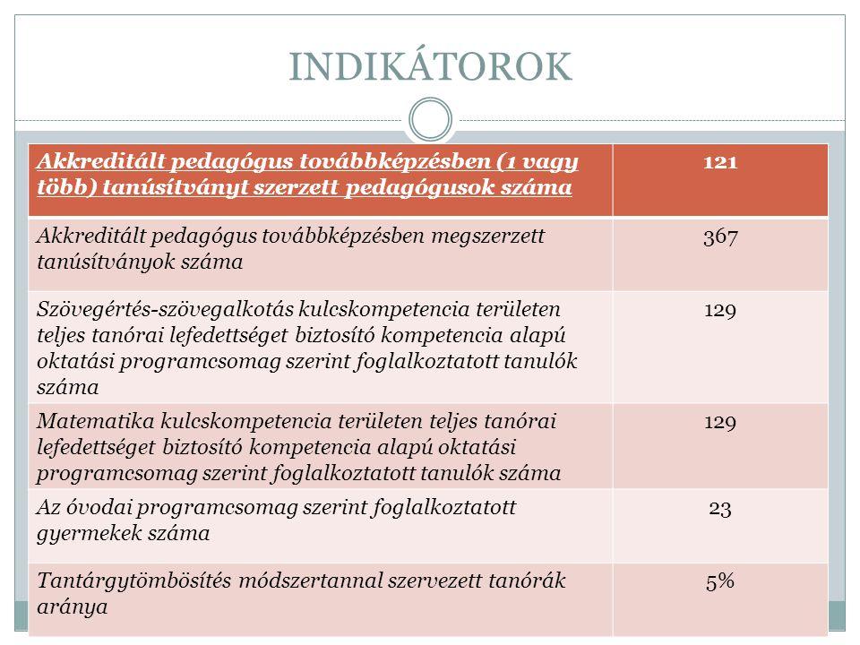 INDIKÁTOROK Akkreditált pedagógus továbbképzésben (1 vagy több) tanúsítványt szerzett pedagógusok száma.