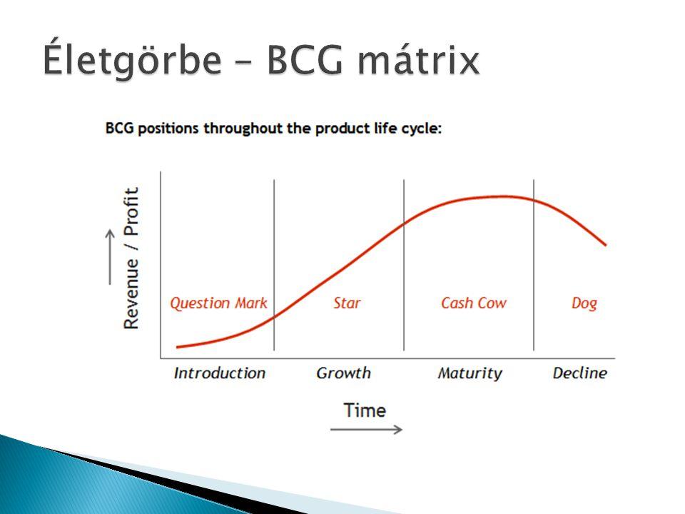 Életgörbe – BCG mátrix