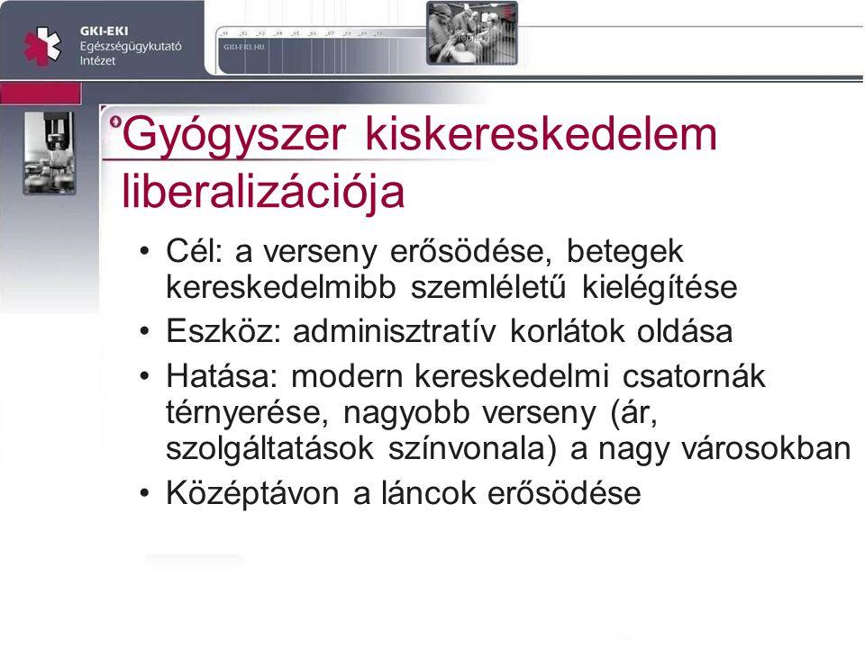Gyógyszer kiskereskedelem liberalizációja