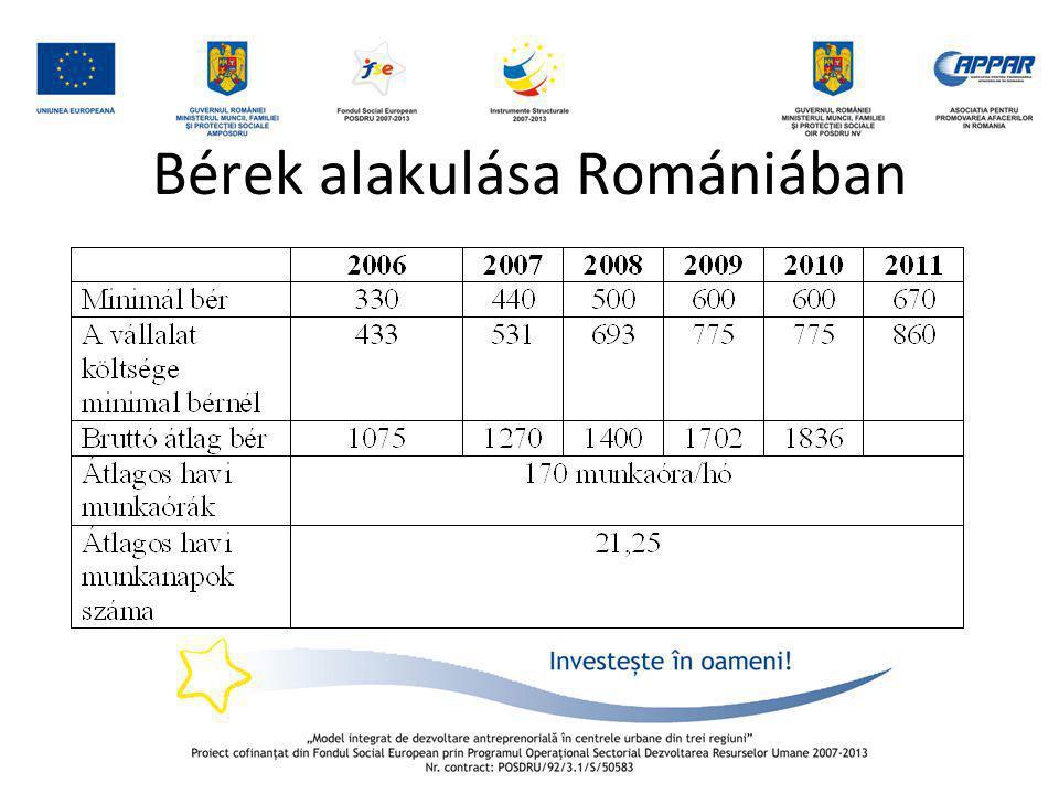 Bérek alakulása Romániában