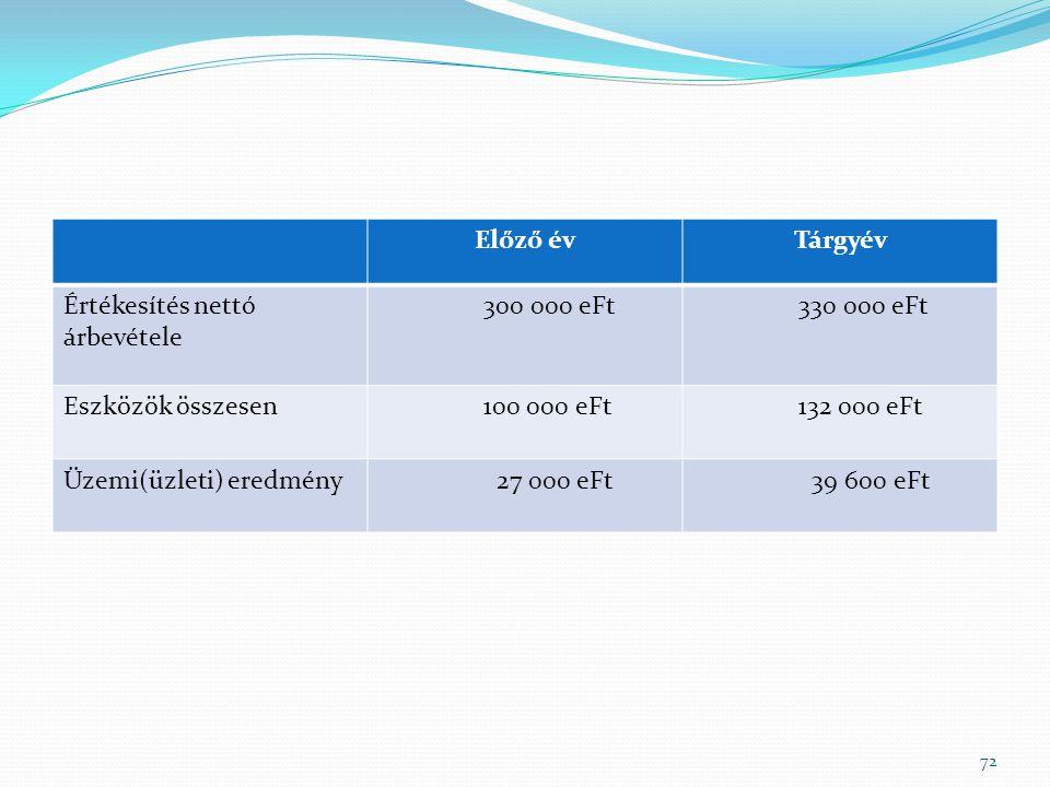 Előző év Tárgyév. Értékesítés nettó árbevétele. 300 000 eFt. 330 000 eFt. Eszközök összesen. 100 000 eFt.