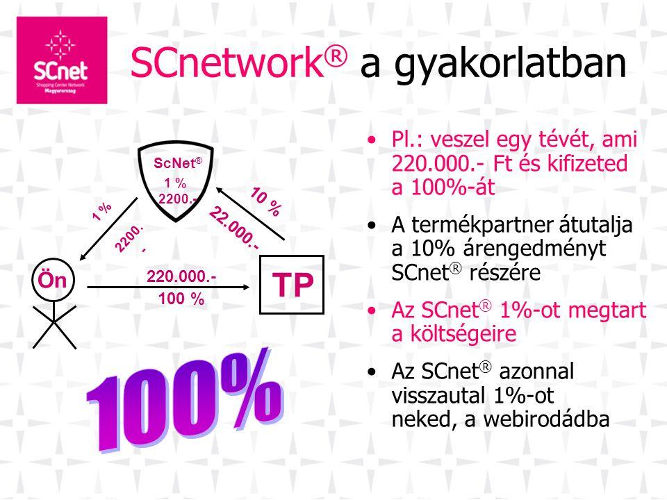 SCnetwork® a gyakorlatban