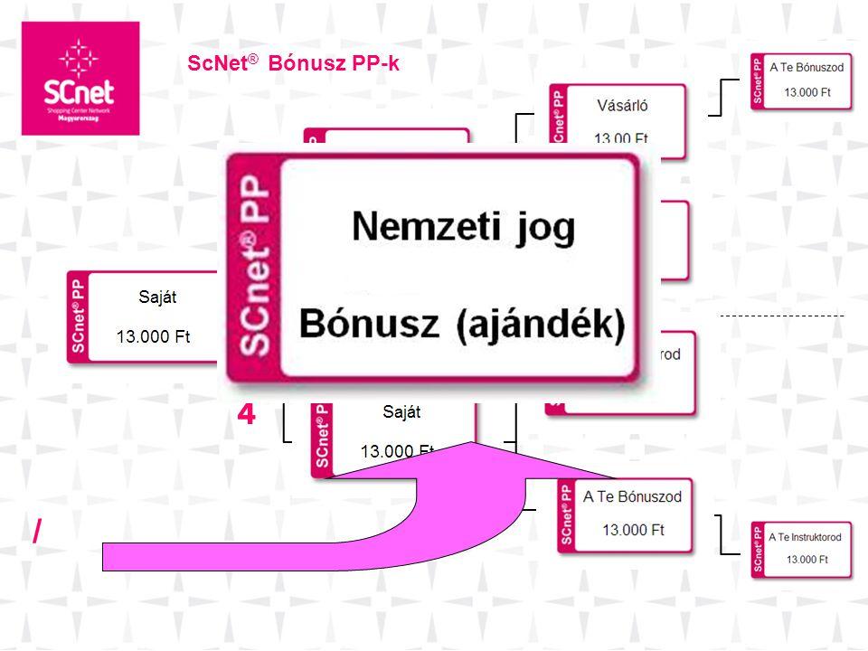 ScNet® Bónusz PP-k 4 4 4 4 /