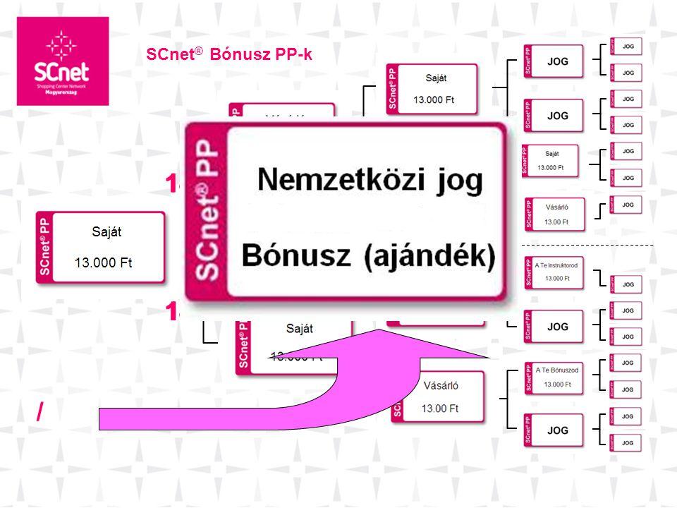 SCnet® Bónusz PP-k 14 14 14 14 /
