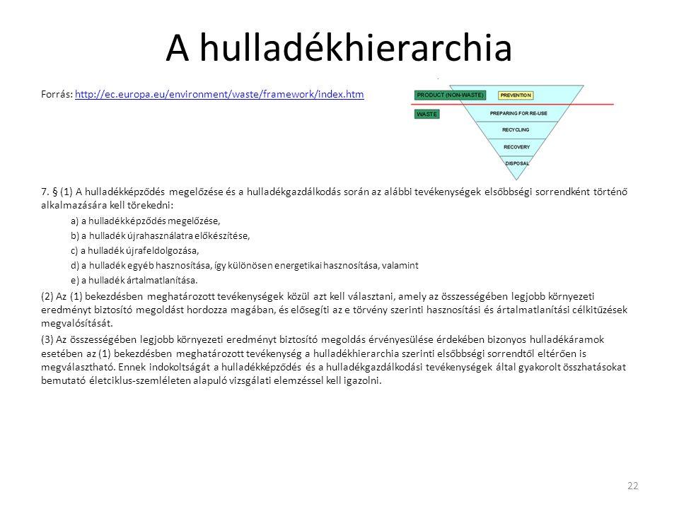 A hulladékhierarchia Forrás: http://ec.europa.eu/environment/waste/framework/index.htm.