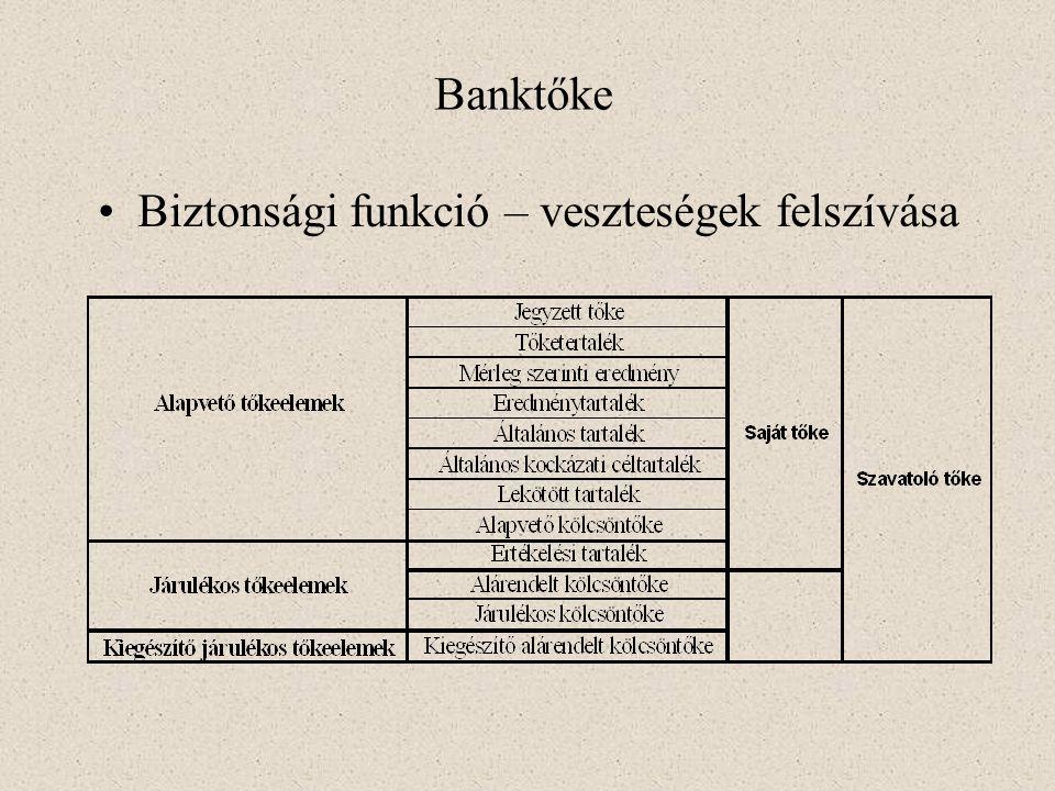 Banktőke Biztonsági funkció – veszteségek felszívása