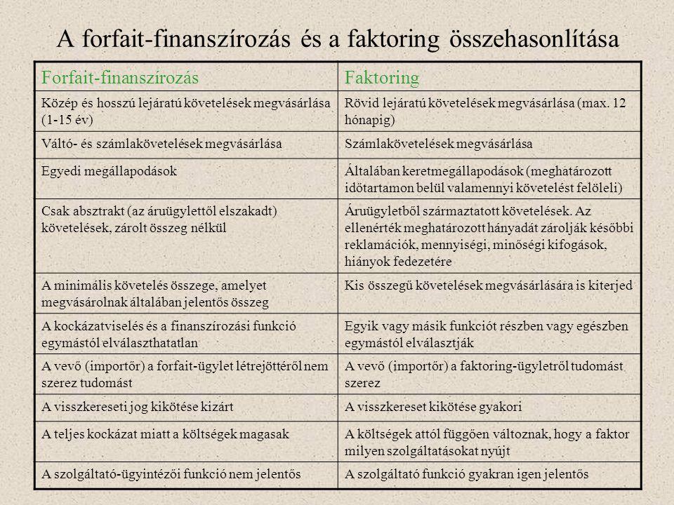 A forfait-finanszírozás és a faktoring összehasonlítása