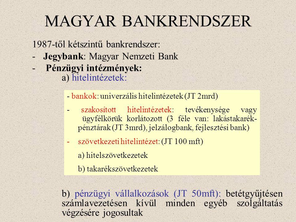MAGYAR BANKRENDSZER 1987-től kétszintű bankrendszer: