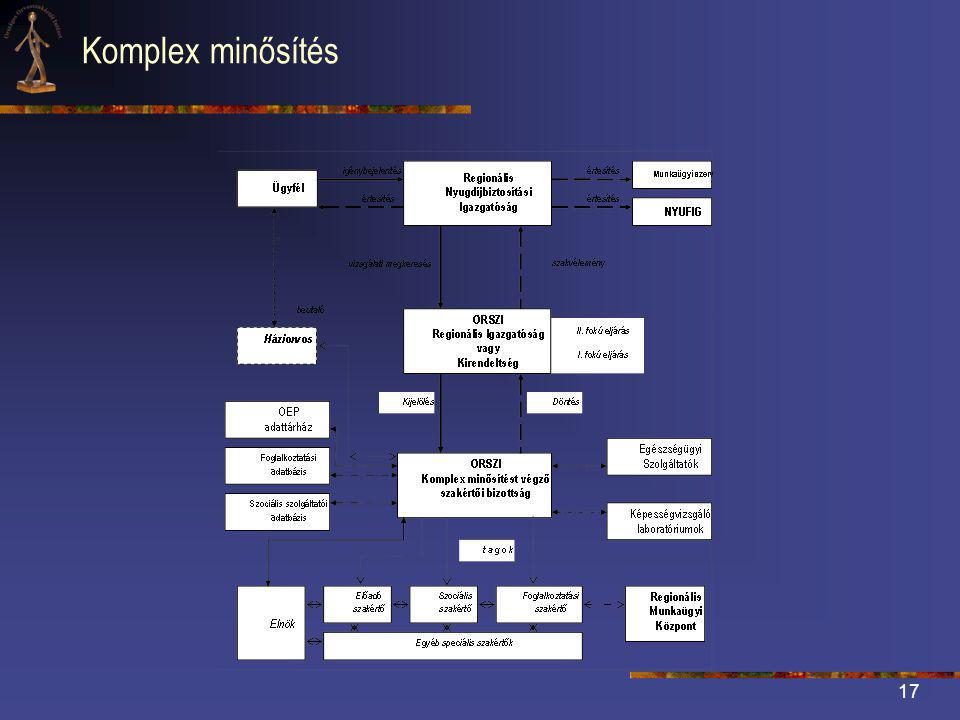 Komplex minősítés