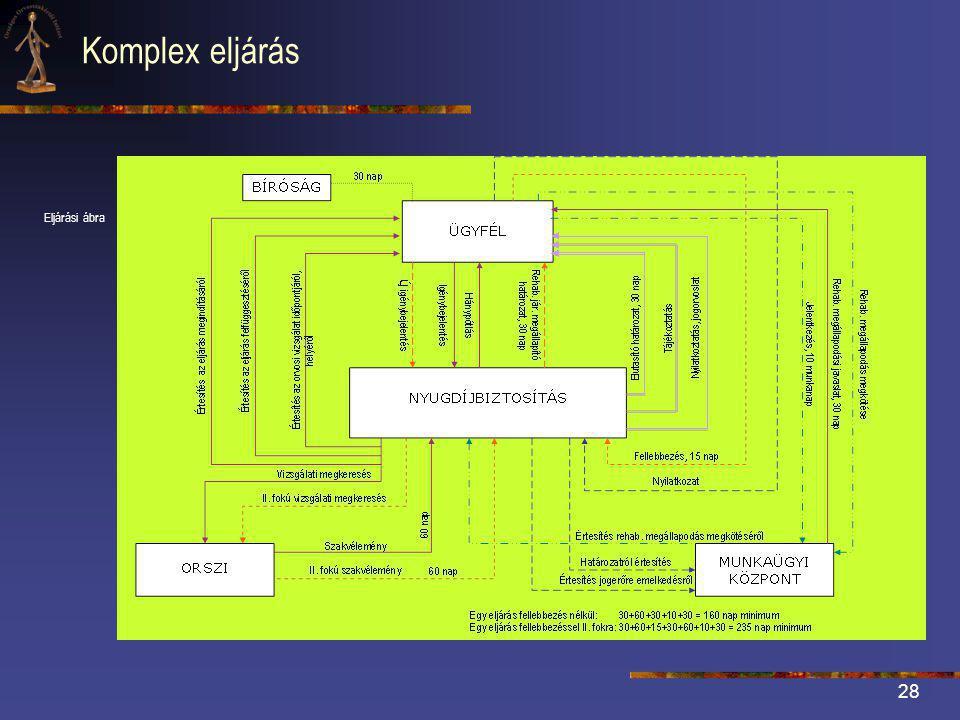 Komplex eljárás Eljárási ábra
