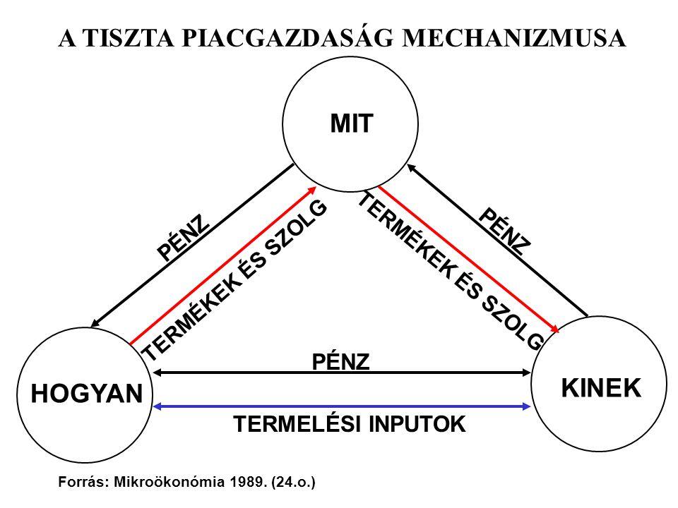 A TISZTA PIACGAZDASÁG MECHANIZMUSA