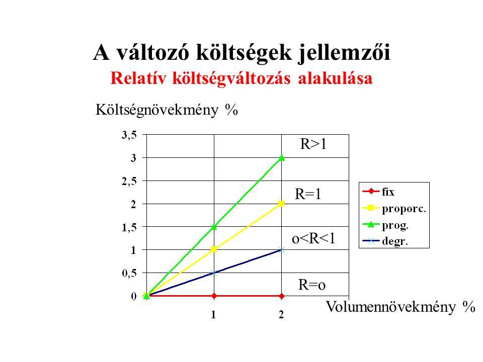 A változó költségek jellemzői Relatív költségváltozás alakulása