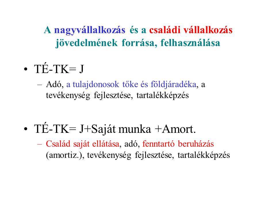 TÉ-TK= J+Saját munka +Amort.