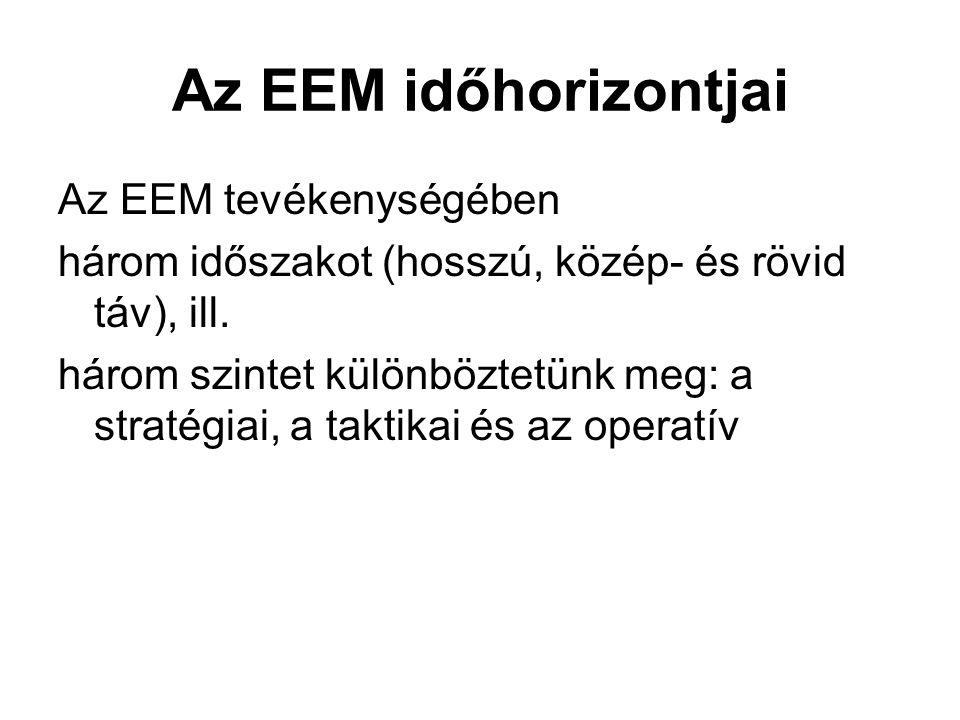 Az EEM időhorizontjai Az EEM tevékenységében
