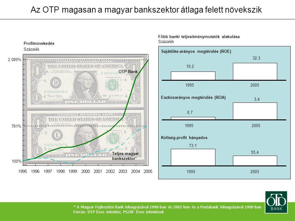 Az OTP magasan a magyar bankszektor átlaga felett növekszik