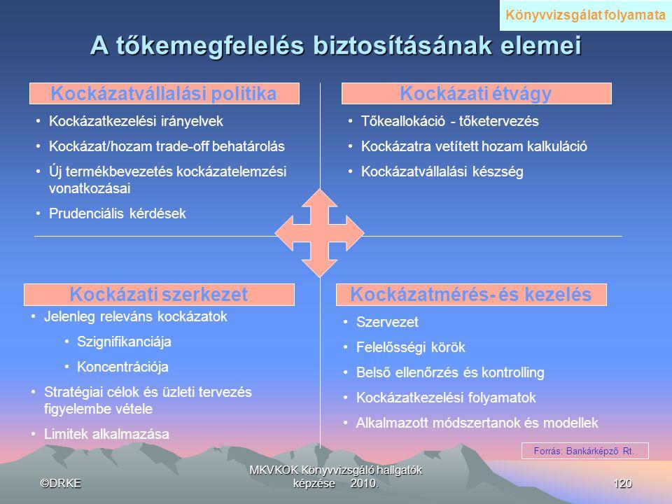 A tőkemegfelelés biztosításának elemei