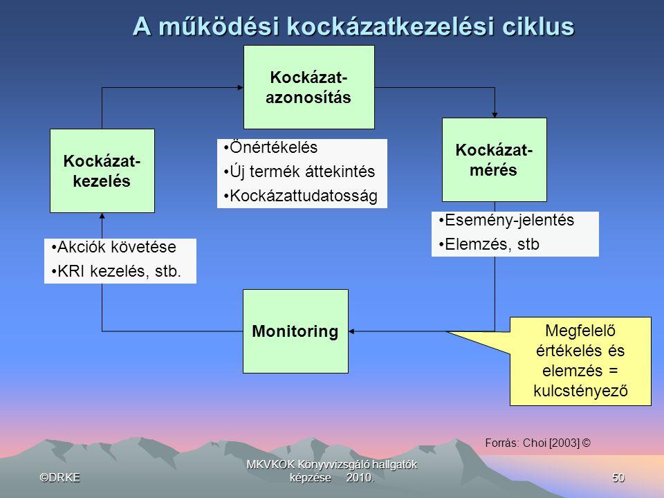 A működési kockázatkezelési ciklus