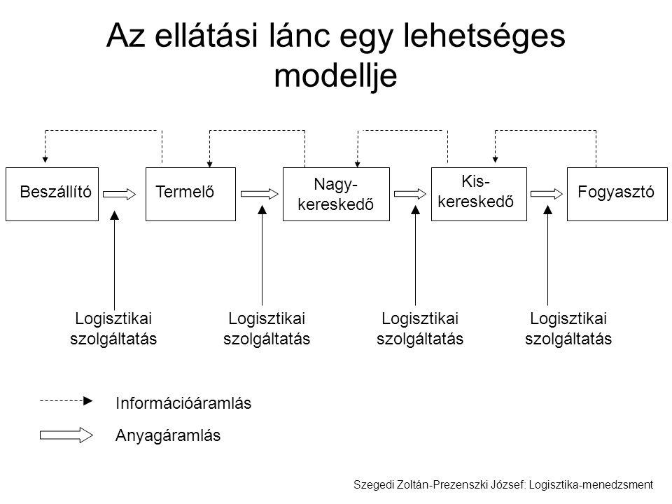 Az ellátási lánc egy lehetséges modellje