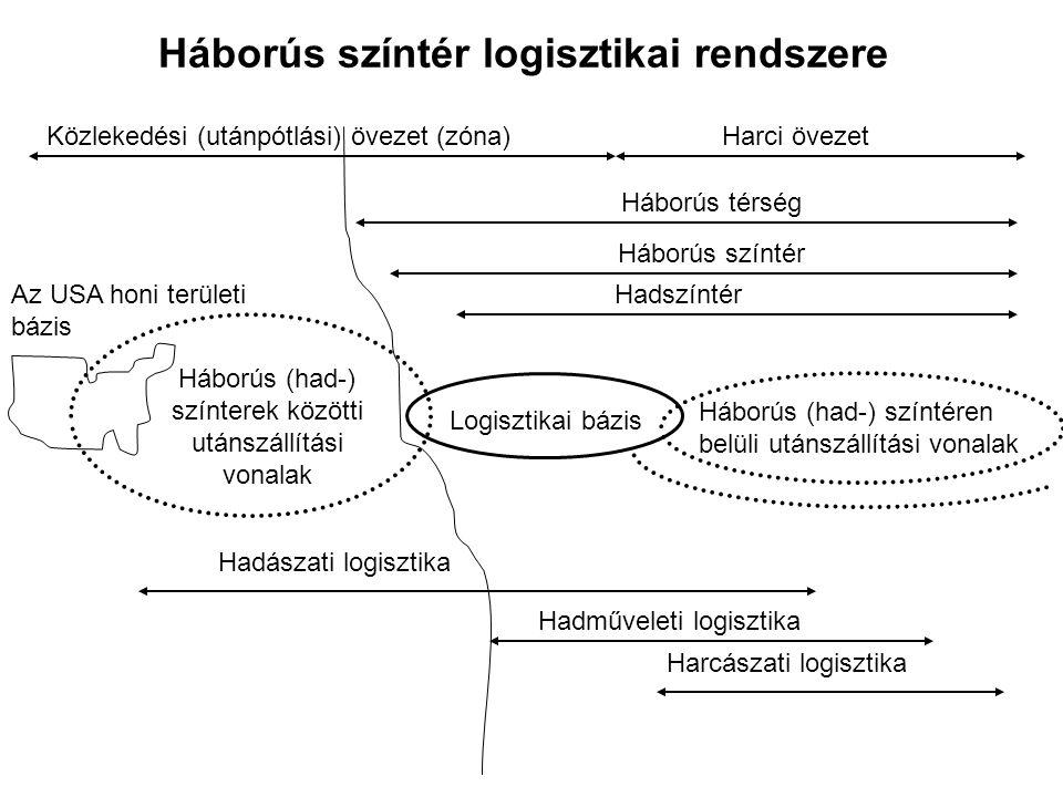 Háborús színtér logisztikai rendszere