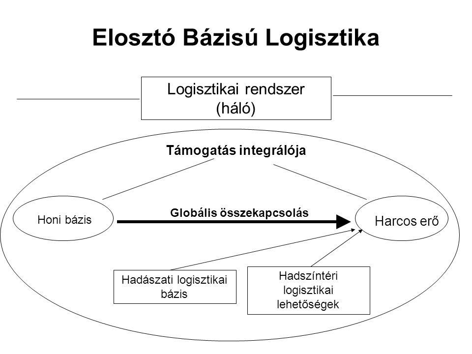 Elosztó Bázisú Logisztika