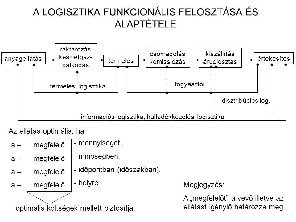 A LOGISZTIKA FUNKCIONÁLIS FELOSZTÁSA ÉS ALAPTÉTELE
