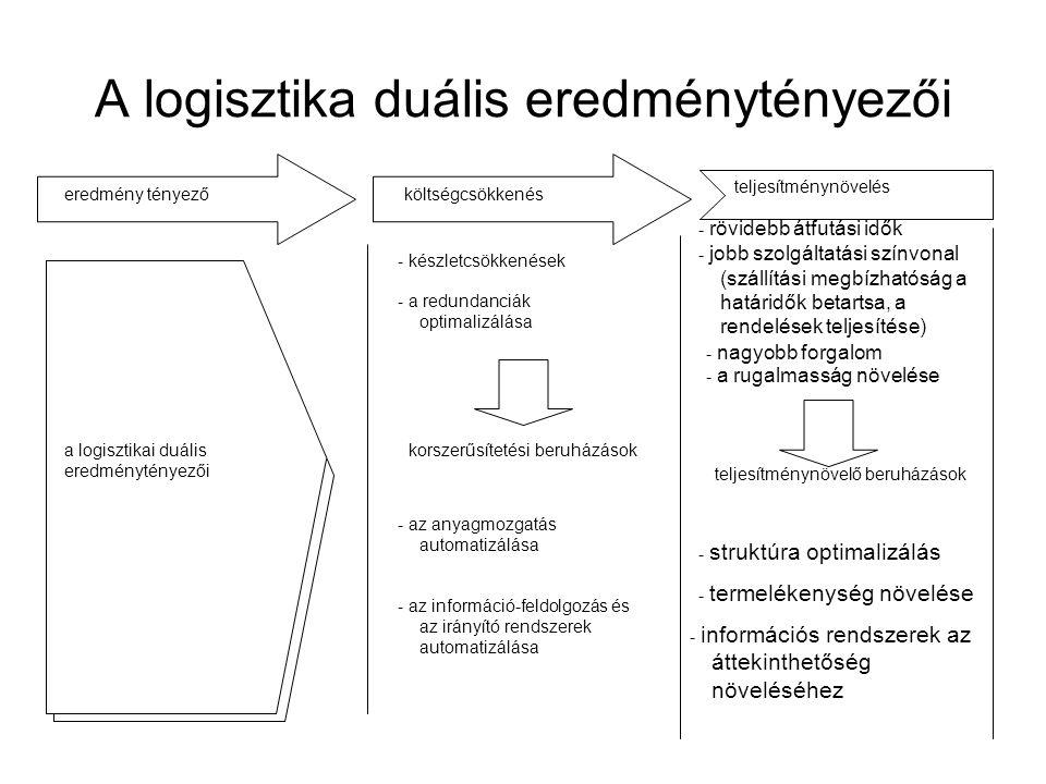 A logisztika duális eredménytényezői